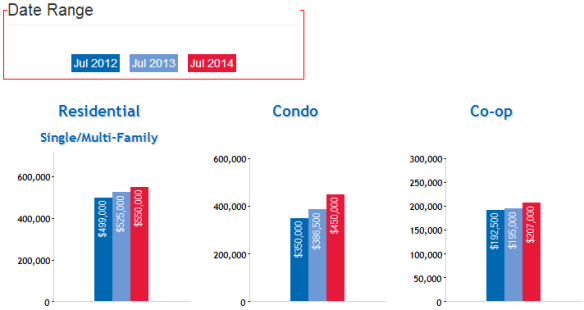 Queens_NY_Real_Estate_Market_Home_Coop_Condo_Prices_AUG_2014
