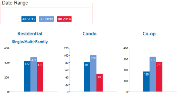 Queens_NY_Real_Estate_Market_Home_Coop_Condo_Sales_AUG_2014